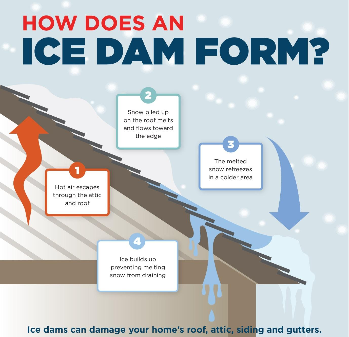 Prevent ice Dams Forming on your roof